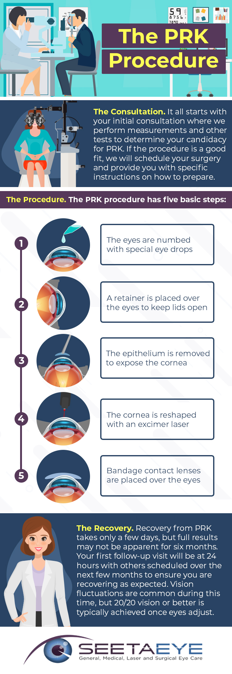 The PRK Procedure - Infographic for Seeta Eye Centers in Fishkill & Poughkeepsie
